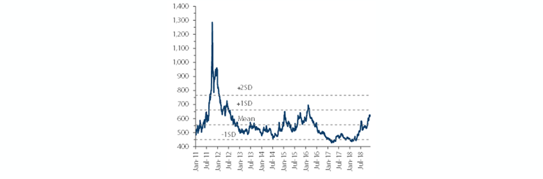 Chart 2: Asian High-Yield Corporate Spread
