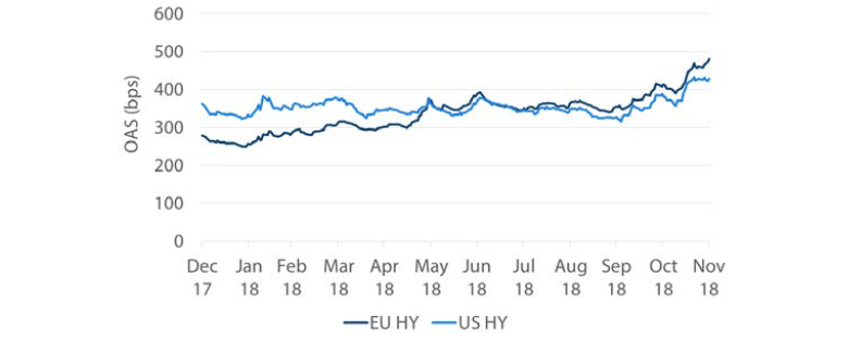 Chart 6: US vs EU HY Option Adjusted Spreads