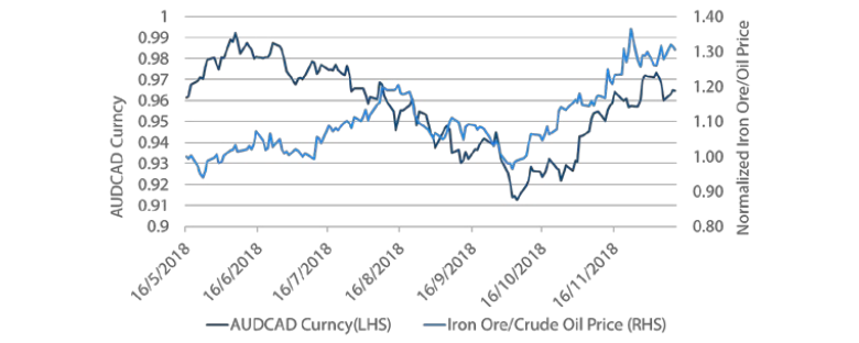 Chart 7: AUD/CAD exchange rate against iron ore/oil price