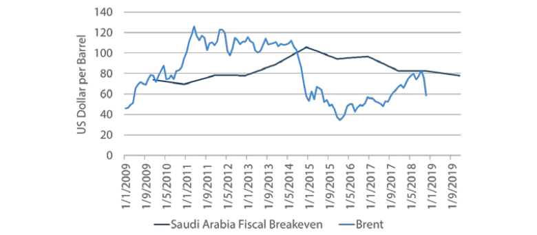 Chart 8: Saudi Arabia fiscal breakeven oil price