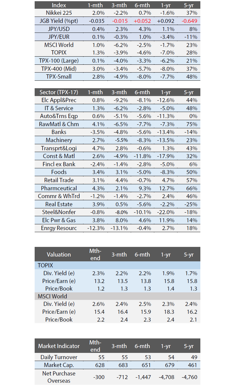 Exhibit 4: Major Index Performance, Indicators, and Valuation
