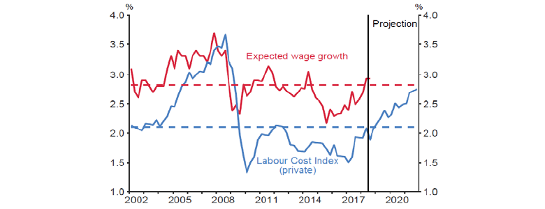 Chart 2: Wage inflation and expectations (annual)