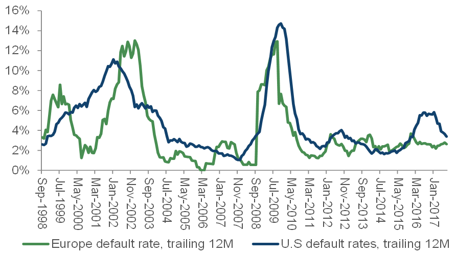 Falling default rates in US & Europe - Source: Moody's Investors Service
