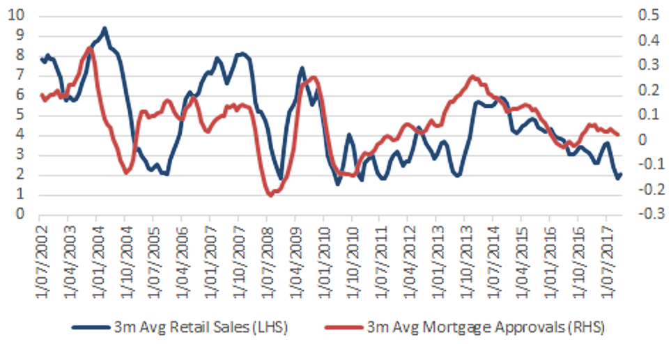 Mortgage Approvals and Retail Sales - Source: Bloomberg