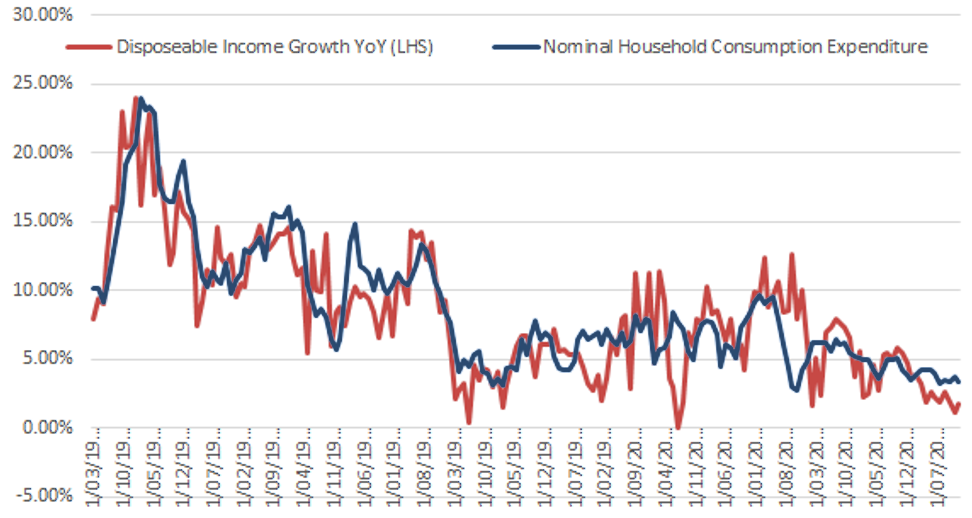 Disposable Income & Household Consumption - Source: Bloomberg