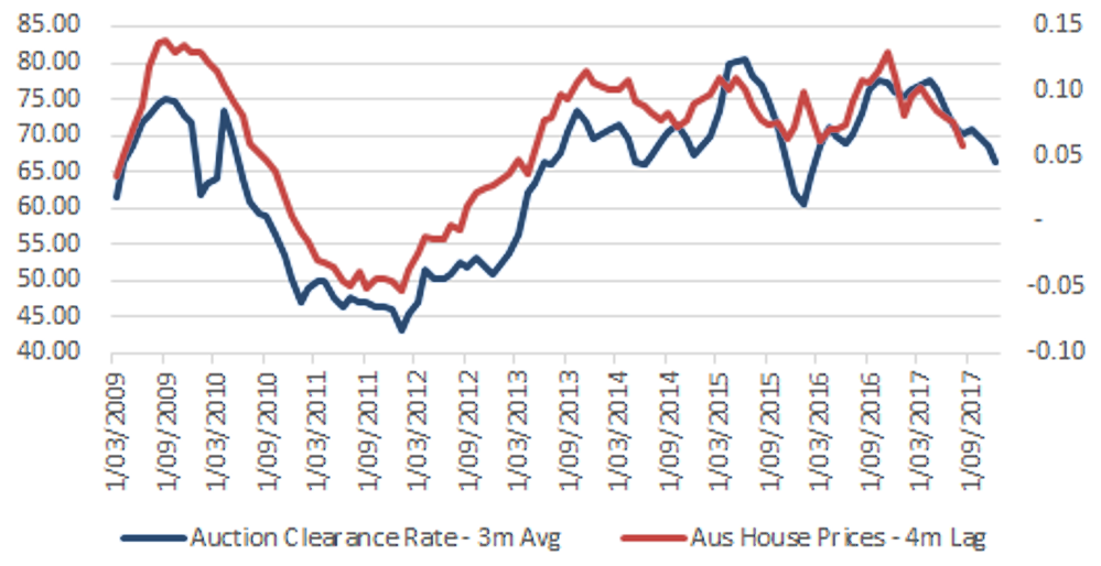 House Prices and Auction Clearance Rates - Source: Bloomberg