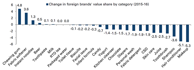Change in foreign brands' value share - Source: Kantar.com, Goldman Sachs Equity Research: 'The Asian Consumer – A New Taste of China', 18 September 2017
