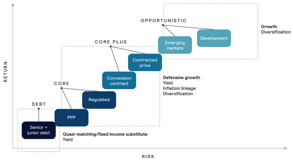 Risk-return spectrum for different infrastructure strategies -- Source: Mercer, Mercer Infrastructure Primer, Aug 2016