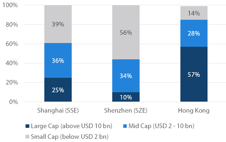 Market trading value by market cap -- Source: UBS, 'China A-shares – Get Connected', May 2018