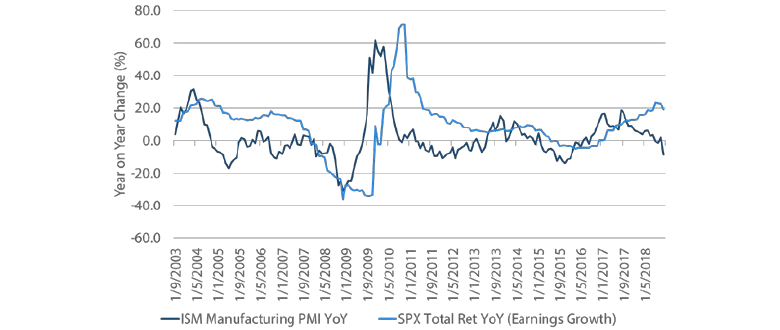 Chart 2: ISM Manufacturing Survey and S&P 500 earnings growth