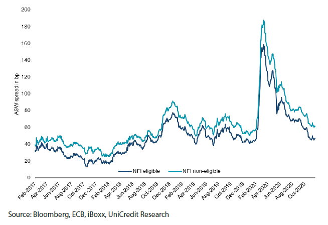 Chart 1: Credit spreads eligible vs non-eligible bonds