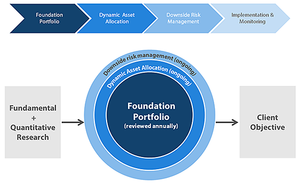 Nikko Asset Management Multi-Asset investment process